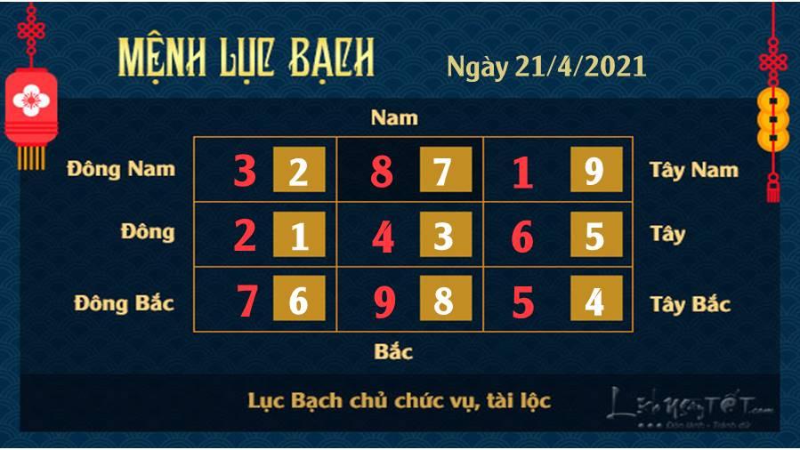 Xem phong thuy ngay 21-4-2021 - Luc Bach