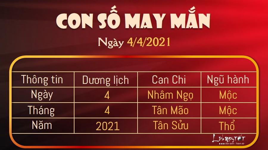 Con số may mắn hôm nay 4/4/2021