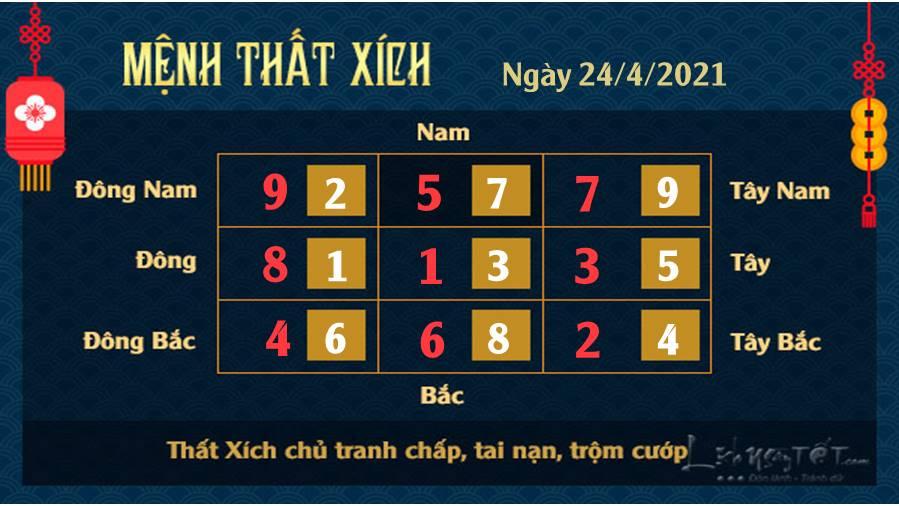 Xem phong thuy ngay 24-4-2021 - That Xich