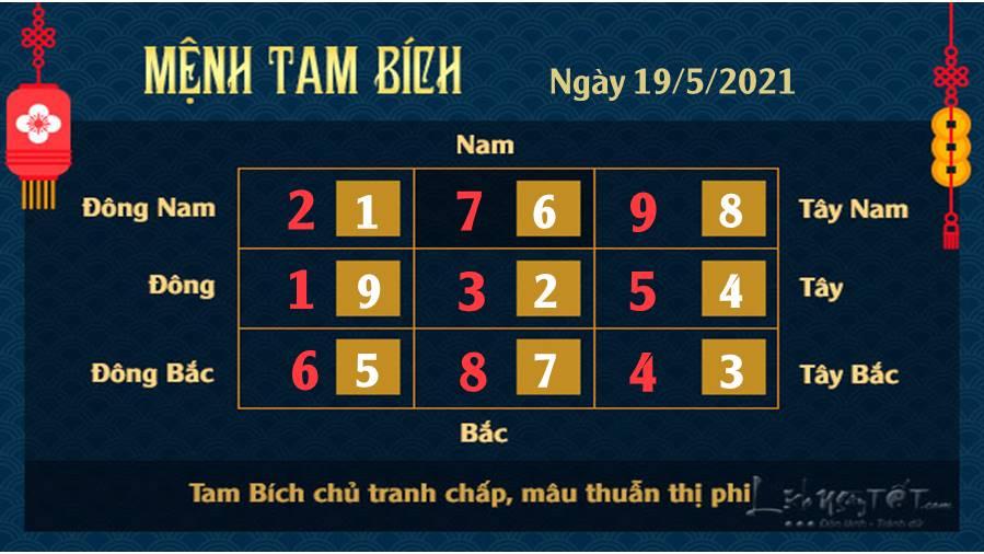Xem phong thuy ngay 1952021 - Tam Bich
