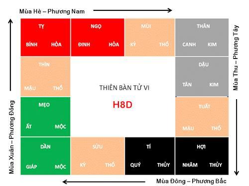 Huong dan cach phoi Can, Chi, Ngu hanh, phuong vi vao 12 cung tu vi hinh anh