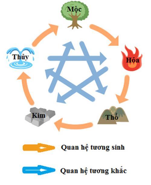 Ngu hanh tuong sinh tuong khac