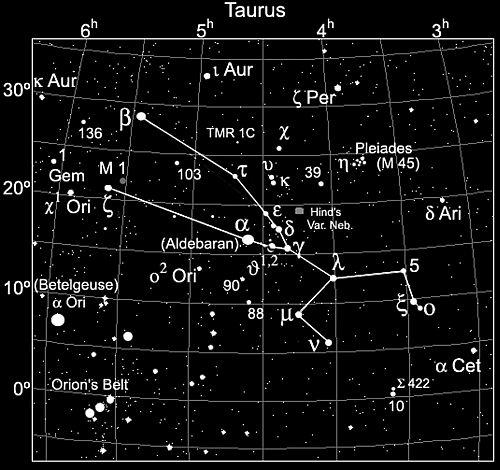 Chòm sao Kim Ngưu