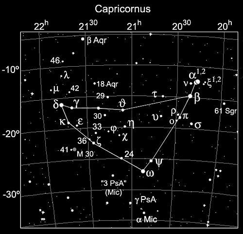 Chòm sao Ma Kết