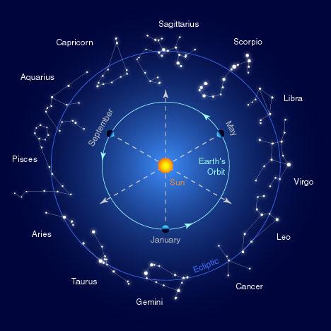 Mặt Trời di chuyển qua 12 cung hoàng đạo